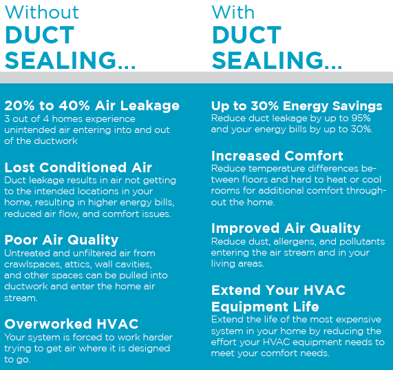 Aeroseal Duct Sealing Benefits