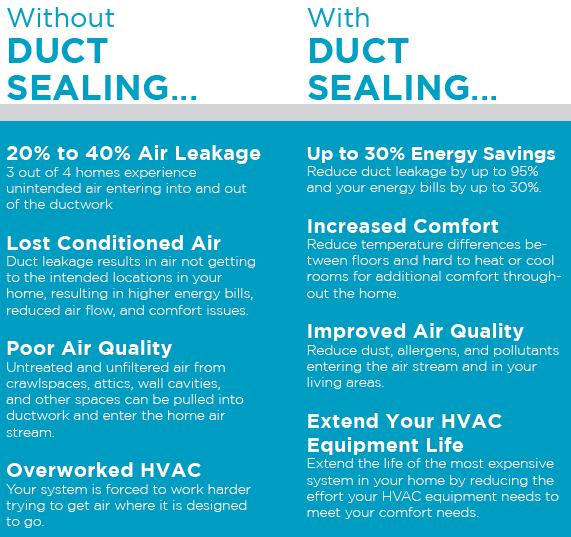 Aeroseal Duct Sealing Benefits